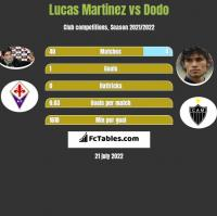 Lucas Martinez vs Dodo h2h player stats
