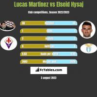Lucas Martinez vs Elseid Hysaj h2h player stats