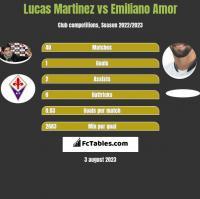 Lucas Martinez vs Emiliano Amor h2h player stats