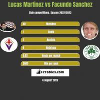 Lucas Martinez vs Facundo Sanchez h2h player stats