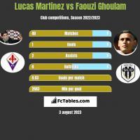 Lucas Martinez vs Faouzi Ghoulam h2h player stats