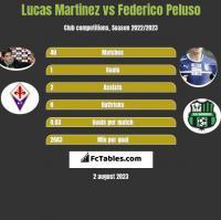 Lucas Martinez vs Federico Peluso h2h player stats