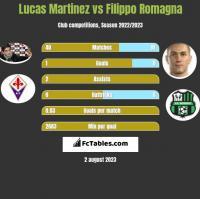 Lucas Martinez vs Filippo Romagna h2h player stats