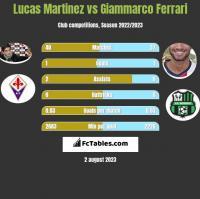 Lucas Martinez vs Giammarco Ferrari h2h player stats