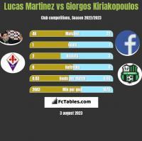 Lucas Martinez vs Giorgos Kiriakopoulos h2h player stats