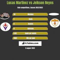 Lucas Martinez vs Jeikson Reyes h2h player stats