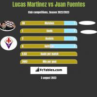 Lucas Martinez vs Juan Fuentes h2h player stats