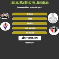 Lucas Martinez vs Juanfran h2h player stats