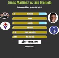 Lucas Martinez vs Luis Orejuela h2h player stats