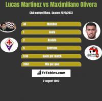 Lucas Martinez vs Maximiliano Olivera h2h player stats