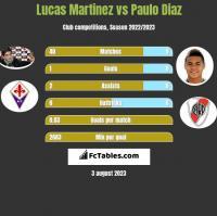Lucas Martinez vs Paulo Diaz h2h player stats