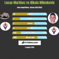 Lucas Martinez vs Nikola Milenkovic h2h player stats
