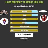 Lucas Martinez vs Matias Ruiz Diaz h2h player stats