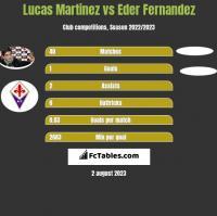 Lucas Martinez vs Eder Fernandez h2h player stats