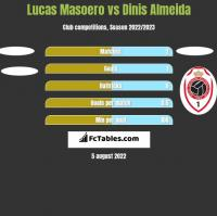 Lucas Masoero vs Dinis Almeida h2h player stats