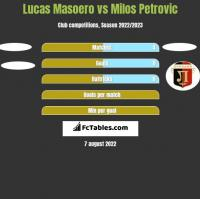 Lucas Masoero vs Milos Petrovic h2h player stats