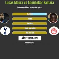 Lucas Moura vs Aboubakar Kamara h2h player stats