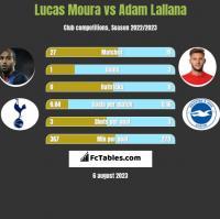 Lucas Moura vs Adam Lallana h2h player stats