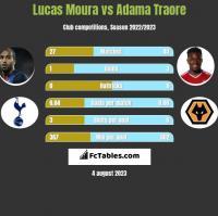 Lucas Moura vs Adama Traore h2h player stats