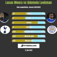 Lucas Moura vs Ademola Lookman h2h player stats