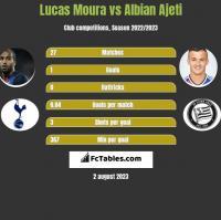 Lucas Moura vs Albian Ajeti h2h player stats
