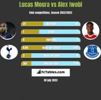Lucas Moura vs Alex Iwobi h2h player stats