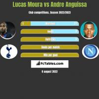 Lucas Moura vs Andre Anguissa h2h player stats