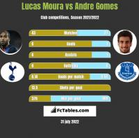 Lucas Moura vs Andre Gomes h2h player stats