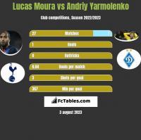 Lucas Moura vs Andriy Yarmolenko h2h player stats