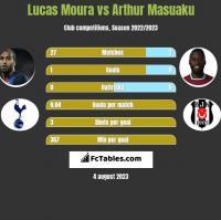 Lucas Moura vs Arthur Masuaku h2h player stats