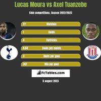 Lucas Moura vs Axel Tuanzebe h2h player stats