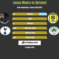 Lucas Moura vs Bernard h2h player stats