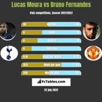 Lucas Moura vs Bruno Fernandes h2h player stats