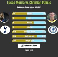 Lucas Moura vs Christian Pulisic h2h player stats