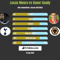 Lucas Moura vs Conor Coady h2h player stats