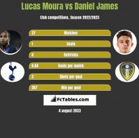 Lucas Moura vs Daniel James h2h player stats