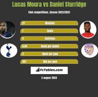 Lucas Moura vs Daniel Sturridge h2h player stats
