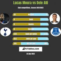 Lucas Moura vs Dele Alli h2h player stats