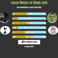 Lucas Moura vs Diogo Jota h2h player stats