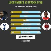 Lucas Moura vs Divock Origi h2h player stats