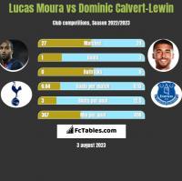 Lucas Moura vs Dominic Calvert-Lewin h2h player stats