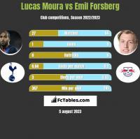 Lucas Moura vs Emil Forsberg h2h player stats