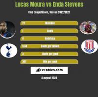 Lucas Moura vs Enda Stevens h2h player stats