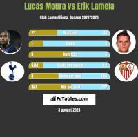 Lucas Moura vs Erik Lamela h2h player stats