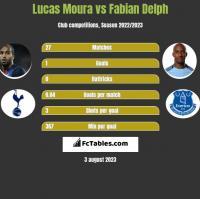 Lucas Moura vs Fabian Delph h2h player stats