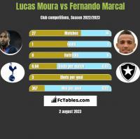 Lucas Moura vs Fernando Marcal h2h player stats