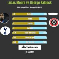 Lucas Moura vs George Baldock h2h player stats