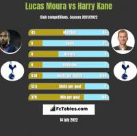 Lucas Moura vs Harry Kane h2h player stats