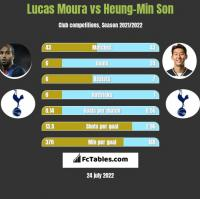Lucas Moura vs Heung-Min Son h2h player stats