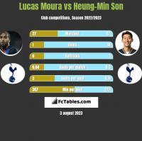 Lucas Moura vs Heung-Min Son h2h player stats